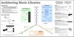 The Information Architecture of Personal Music Collections (Poster from 2005 IA Summit)