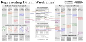 Representing Data in Wireframes Poster from 2005 IA Summit